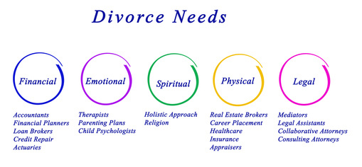 this infographic shows elements of collaborative divorce and associated professional disciplines.